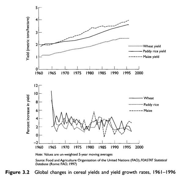 global changes in food production